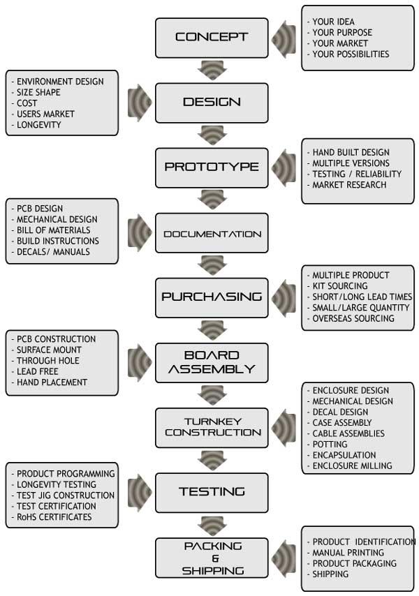 service-chart-web